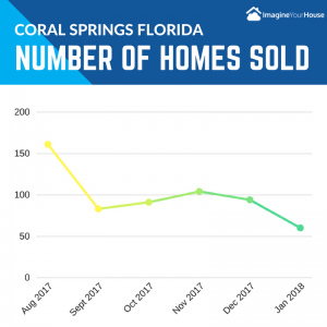 How many homes are selling in Coral Springs