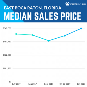 Prices when Selling a home in East Boca Raton