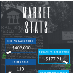 Reporting on home sales in Coral Springs FL
