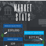 Home sales in Coral Springs FL Mar 2018