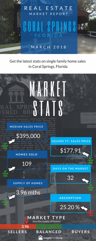 Home sales in Coral Springs FL Mar 2018