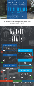 Lynn Pineda Coral Springs Real Estate Agent reporting on home sales in Coral Springs Florida
