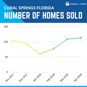 Homes sold in Coral Springs FL