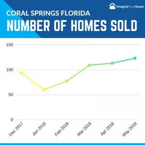 Number of homes selling in Coral Springs