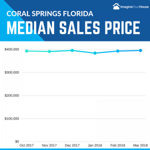 Median home sales prices in Coral Springs Florida