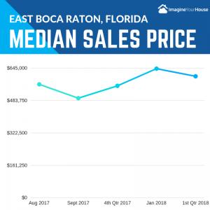 East Boca Raton Real Estate market stats