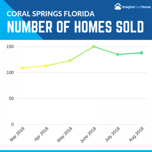 How many homes sold during Aug 2018 in Coral Springs FL