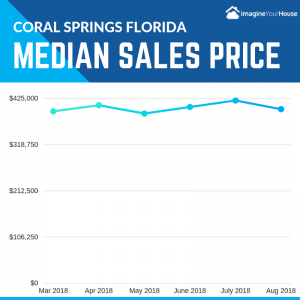 Median Sales price for homes sold in coral springs florida