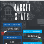 Real Estate statistics for Coral Springs Florida