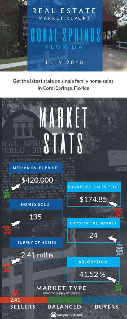 Home sale during the summer in Coral Springs Florida