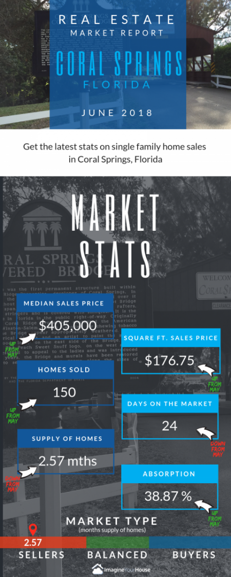 Summer home sales in Coral Springs Florida