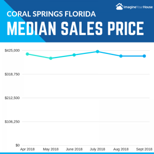 Most recent single family home sales in Coral Springs FL