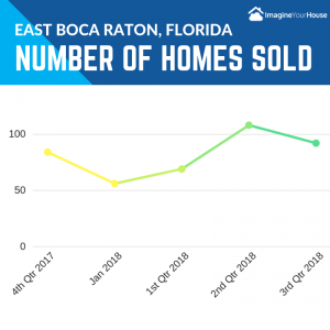 Real Estate in East Boca Raton FL 2018