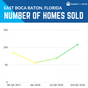 How many homes sold in East Boca Raton Florida