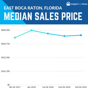 Median Home Sales prices in East Boca Raton FL