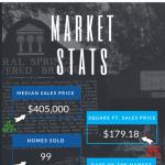 Coral Springs Real Estate market stats