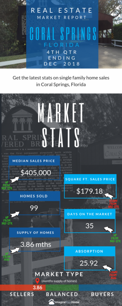 Coral Springs Real Estate market stats