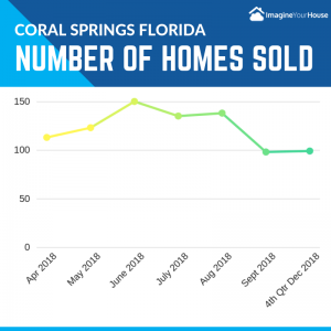 How many homes sell in Coral Springs Fl