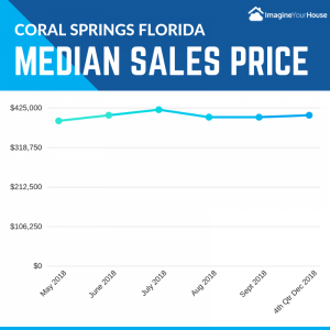 Median Home Sale prices in Cora Springs Florida