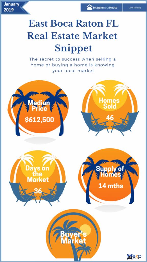 Home Sales in Boca Raton FL Market snipper