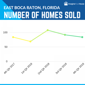 Boca Raton Realtor reports on number of homes sold ending 2018