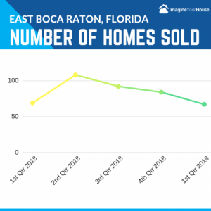 How are homes selling in East Boca Raton 1st qtr 2019