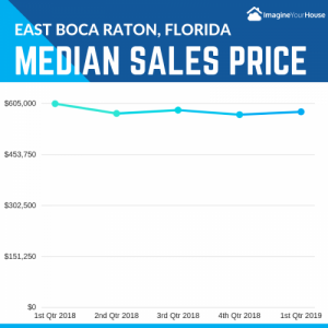 What is the median price of homes selling in East Boca Raton 1st qtr 2019