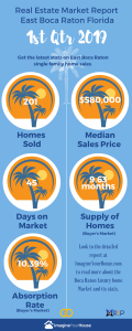 How are homes selling in East Boca Raton FL