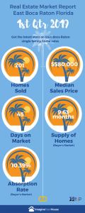 Home sales in East Boca Raton FL