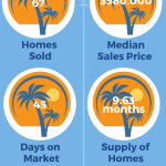 Find out about home sales in East Boca Florida