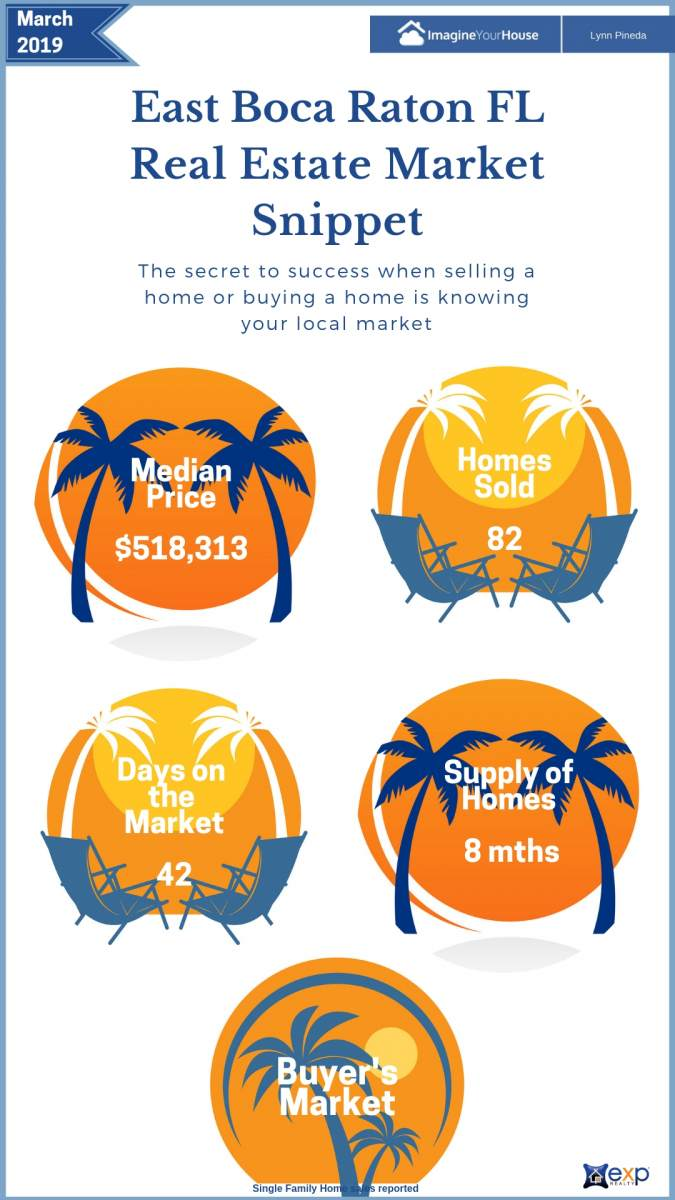 Real Estate market in East Boca Raton Florida