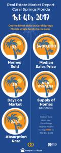 Real Estate market in coral springs florida