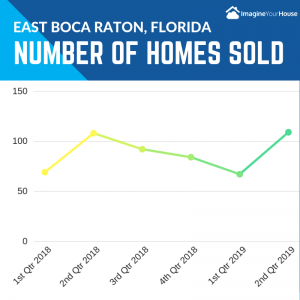 Boca Raton Realtor selling homes