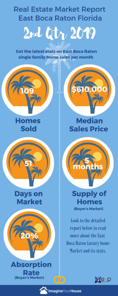 Boca Raton Real Estate Agent