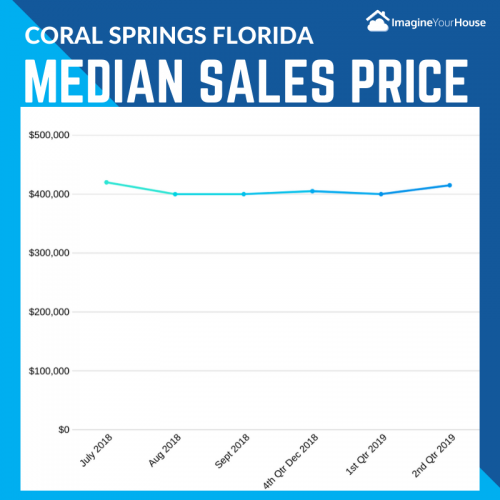 Average home prices in Coral Springs Florida