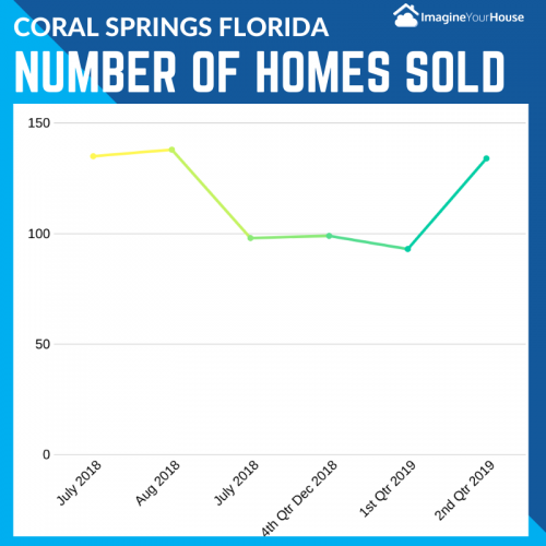 Sell my home in Coral Springs Florida