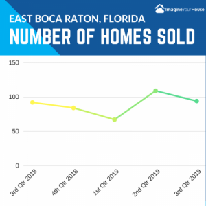 Home Sales in Boca Raton