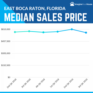Home Sales Price in Boca Raton Florida