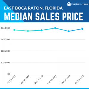 Home Sale Prices in East Boca Raton Florida