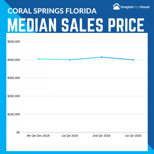 Coral Springs FL Real Estate Market