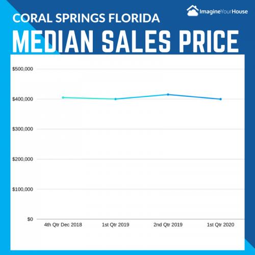 Coral Springs FL Real Estate Market