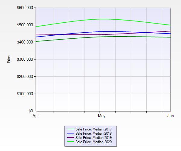 Home sales in Boca Raton Florida