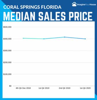 Coral Springs FL Real Estate Market Report 1st Quarter ending 2020
