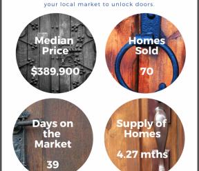 Coral Springs Florida Real Estate Market Snippet Feb 2019