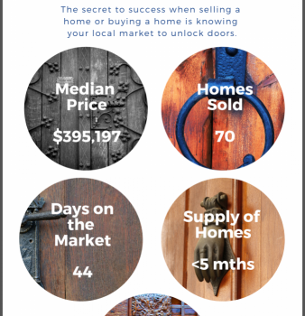 Coral Springs Florida Real Estate Market Snippet Jan 2019