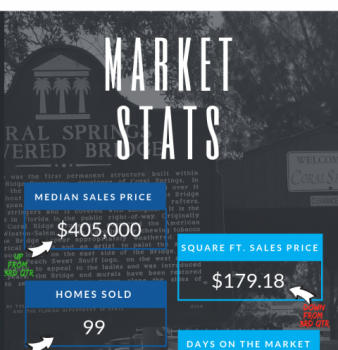 Coral Springs Real Estate Market Report Year Ending 4th QTR Dec 2018