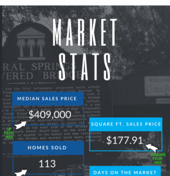 Coral Springs FL Real Estate Market Report Apr 2018