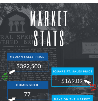 Coral Springs FL Real Estate Market Report February 2018