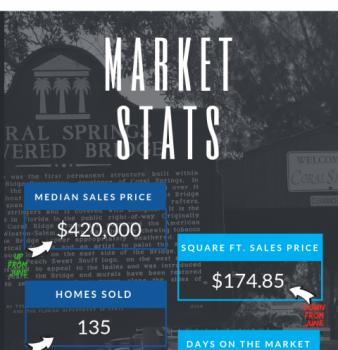 Coral Springs FL Real Estate Market Report July 2018