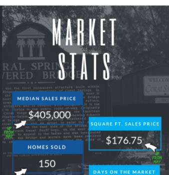 Coral Springs FL Real Estate Market Report June 2018